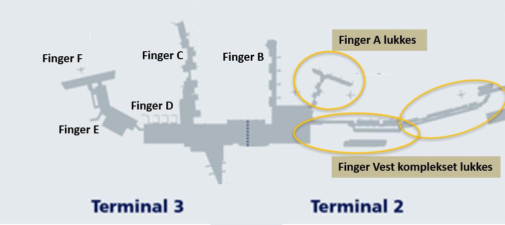 Københavns Lufthavn lukker 24 gates.